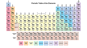 Periodic Table- Chemistry